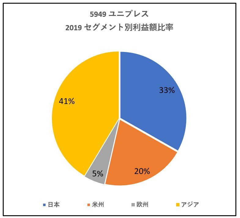 5949-ユニプレス-セグメント別利益高-グラフ