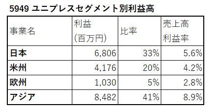 5949-ユニプレス-セグメント別利益高-表