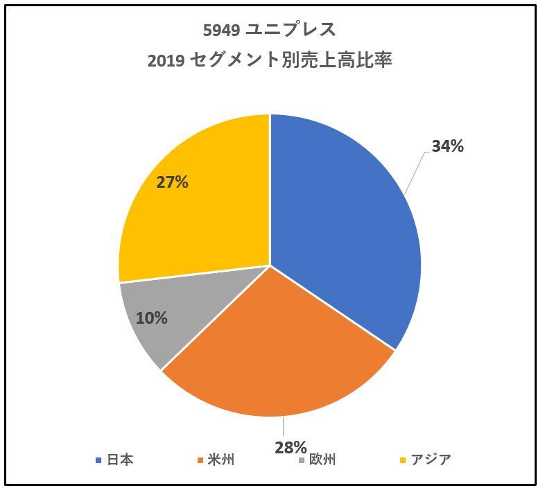 5949-ユニプレス-セグメント別売上高-グラフ
