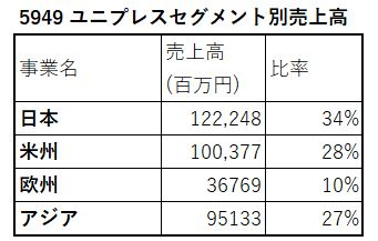 5949-ユニプレス-セグメント別売上高-表