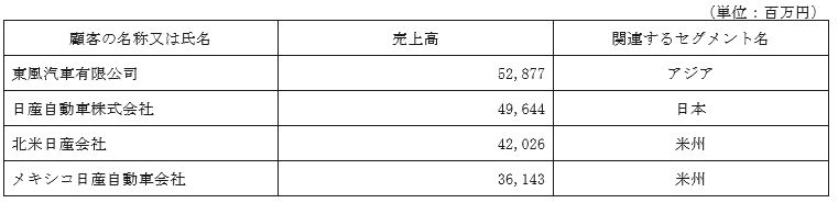 5949-ユニプレス-主要得意先