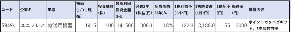 5949-ユニプレス-株価指標1