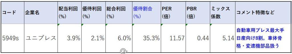 5949-ユニプレス-株価指標2