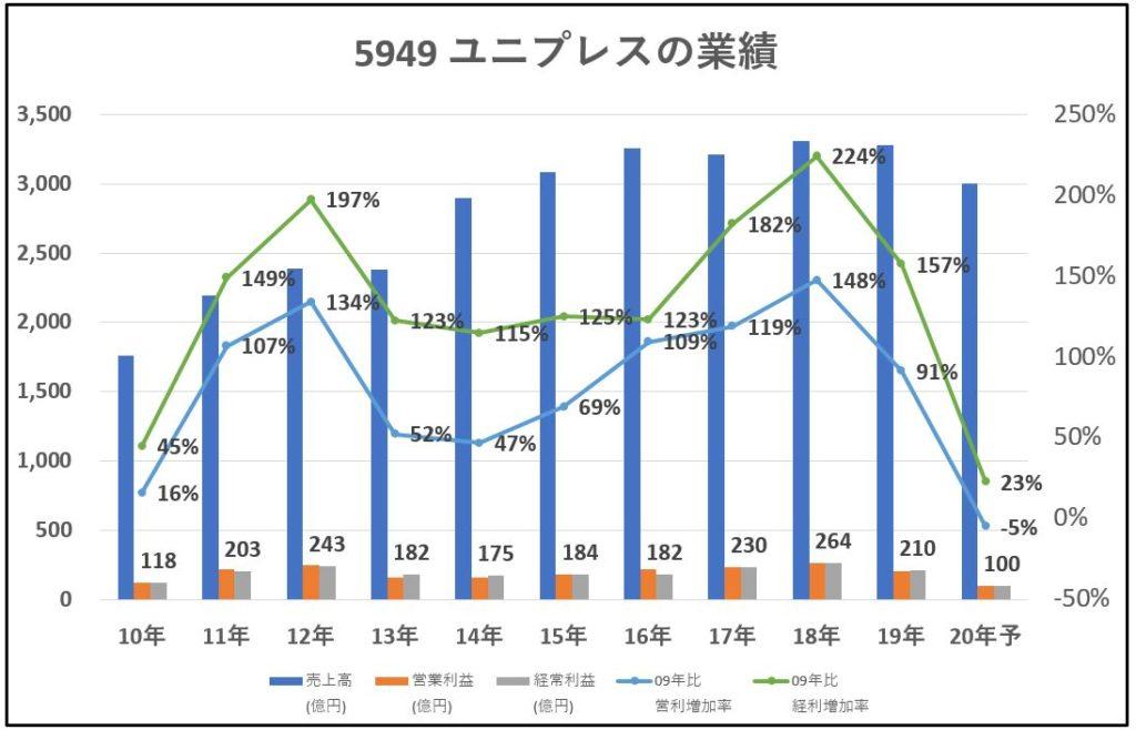 5949-ユニプレス-業績-グラフ
