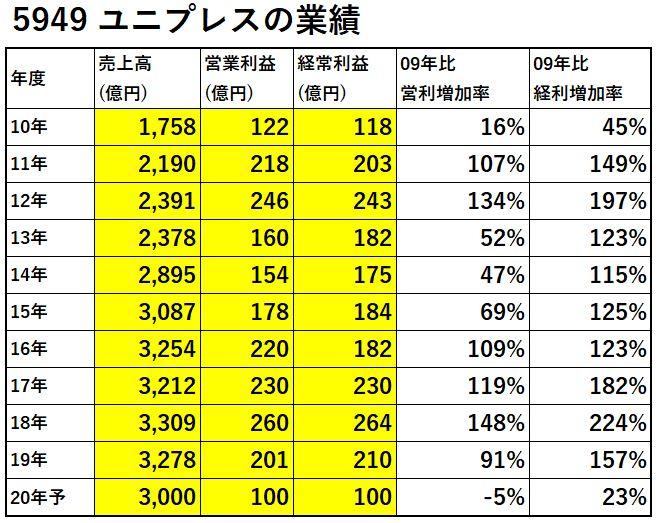 5949-ユニプレス-業績-表