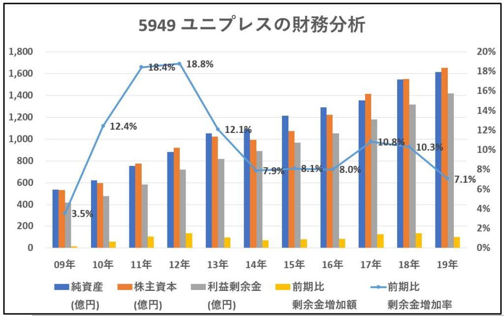5949-ユニプレス-財務分析-グラフ