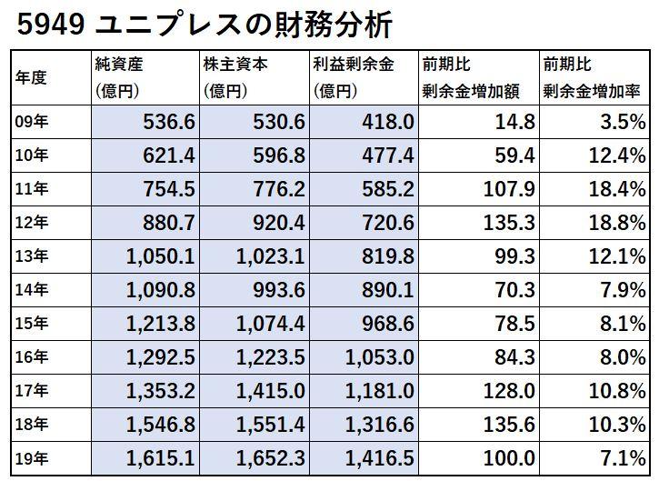 5949-ユニプレス-財務分析-表