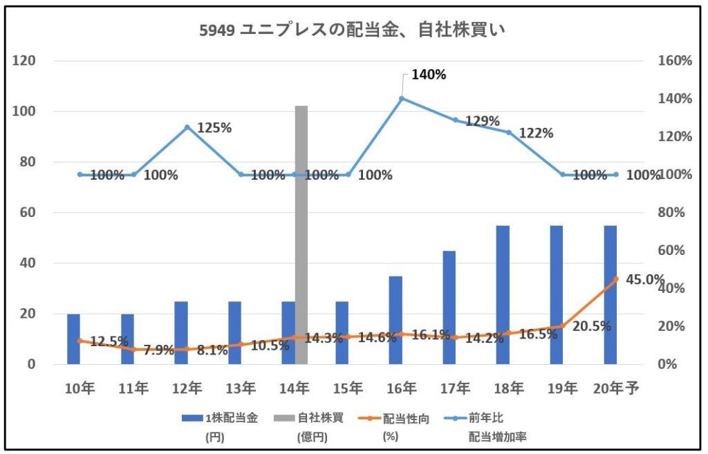 5949-ユニプレス-配当金、自社株買い-グラフ