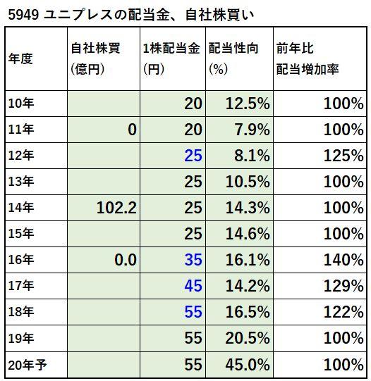 5949-ユニプレス-配当金、自社株買い-表