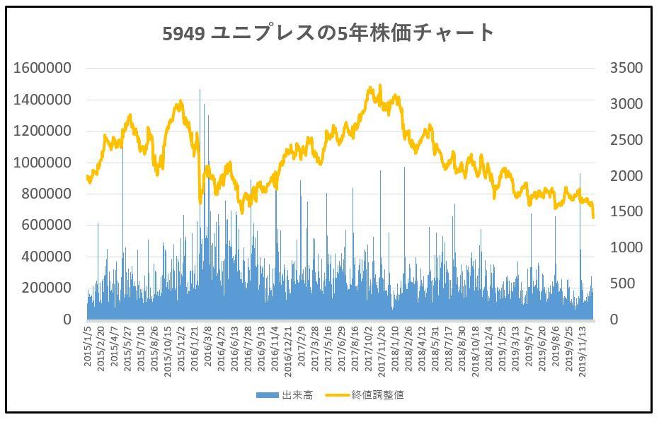 5949-ユニプレス-5年株価チャート