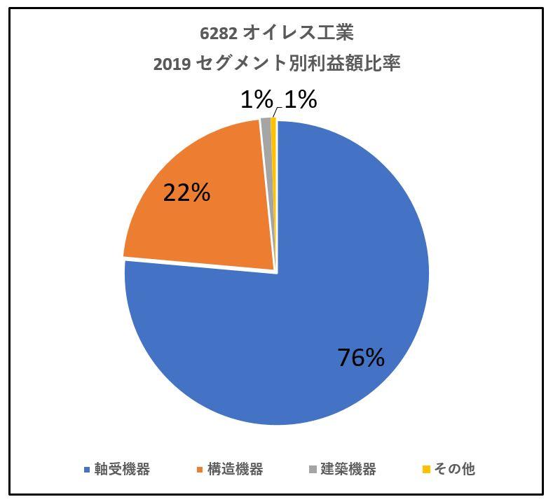 6282-オイレス工業-セグメント別利益額-グラフ