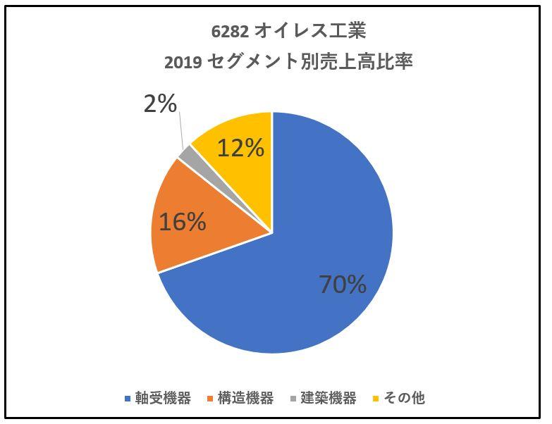 6282-オイレス工業-セグメント別売上高-グラフ