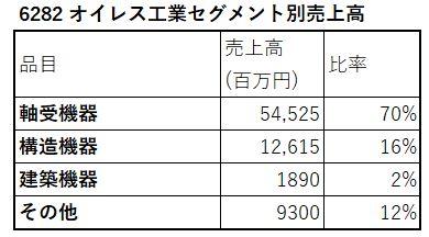 6282-オイレス工業-セグメント別売上高-表