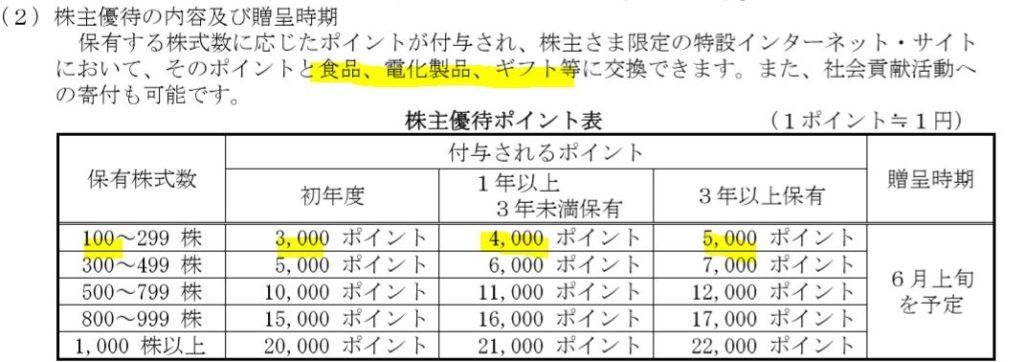 6282-オイレス工業-株主優待