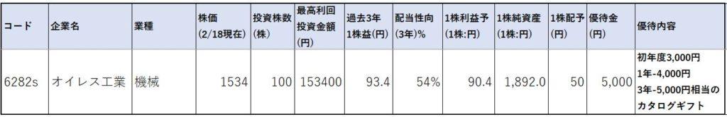 6282-オイレス工業-株価指標1