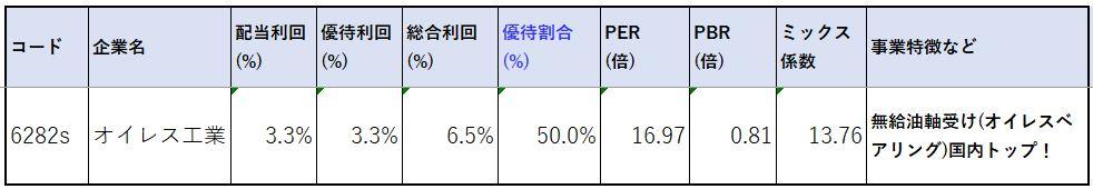 6282-オイレス工業-株価指標2