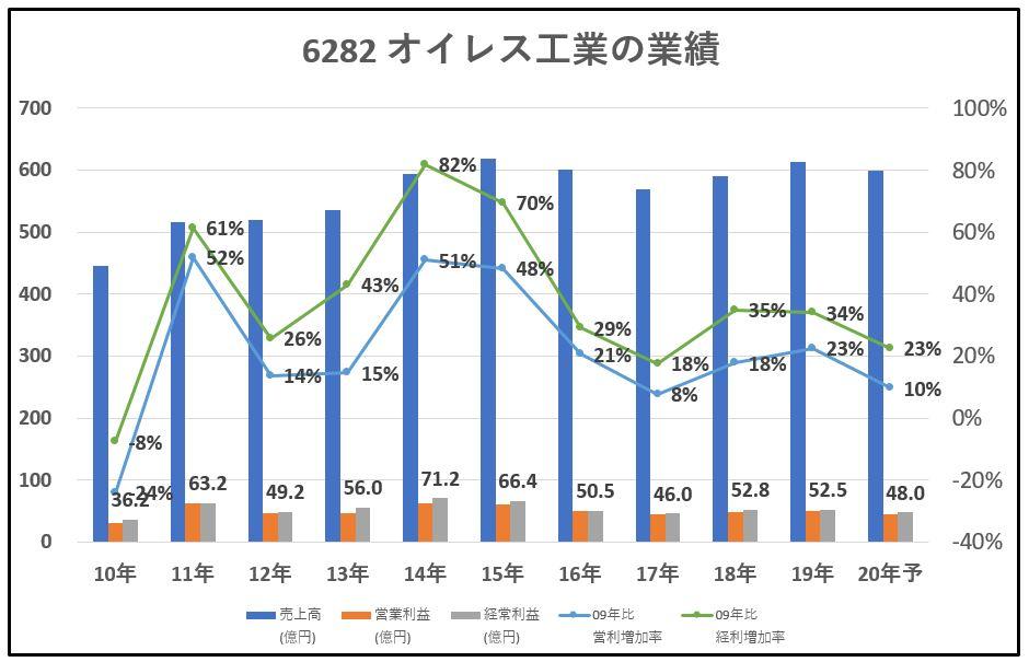 6282-オイレス工業-業績-グラフ