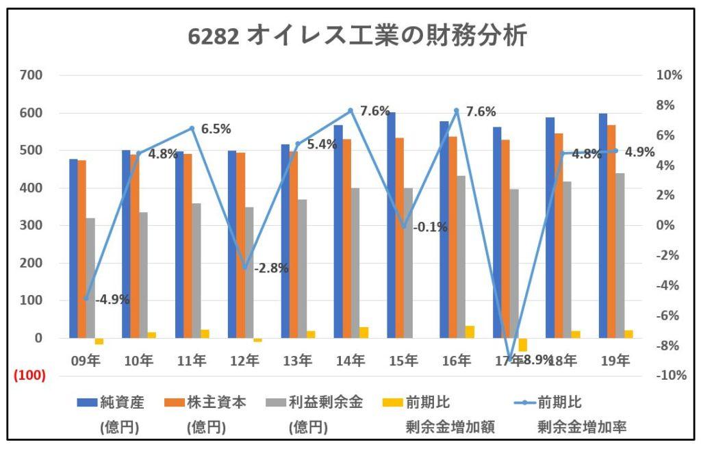 6282-オイレス工業-財務分析-グラフ