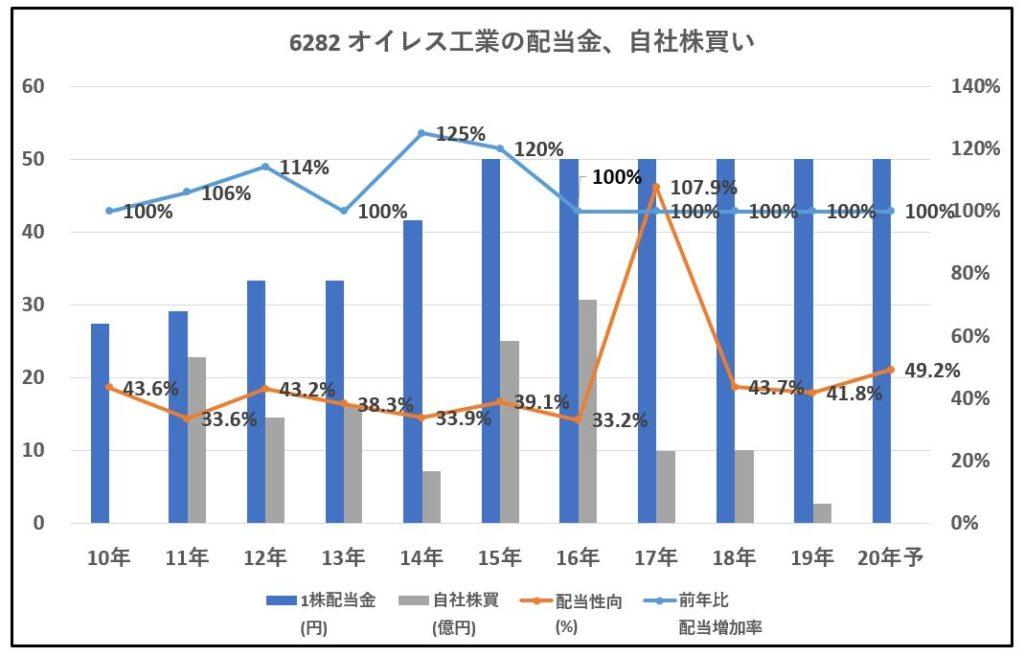6282-オイレス工業-配当金、自社株買い-グラフ