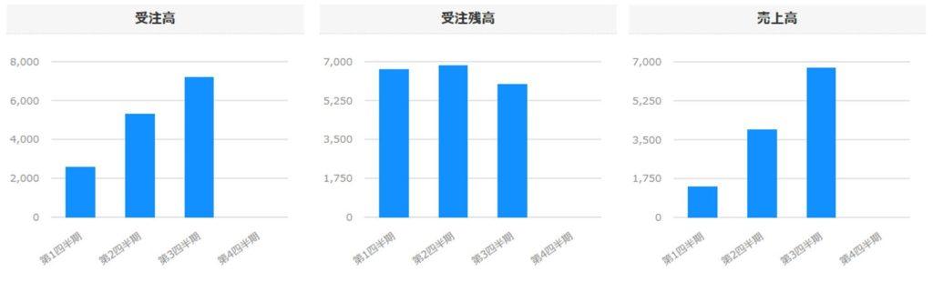 6312-フロイント産業-セグメント別売上高-グラフ