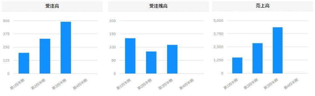 6312-フロイント産業-セグメント別売上高-グラフ2