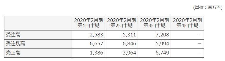 6312-フロイント産業-セグメント別売上高-表