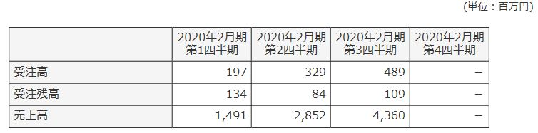 6312-フロイント産業-セグメント別売上高-表2