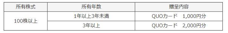 6312-フロイント産業-株主優待