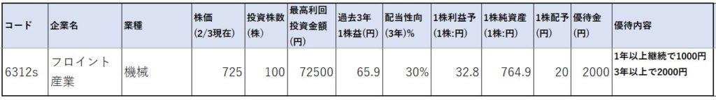 6312-フロイント産業-株価指標1