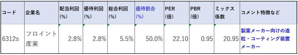 6312-フロイント産業-株価指標2