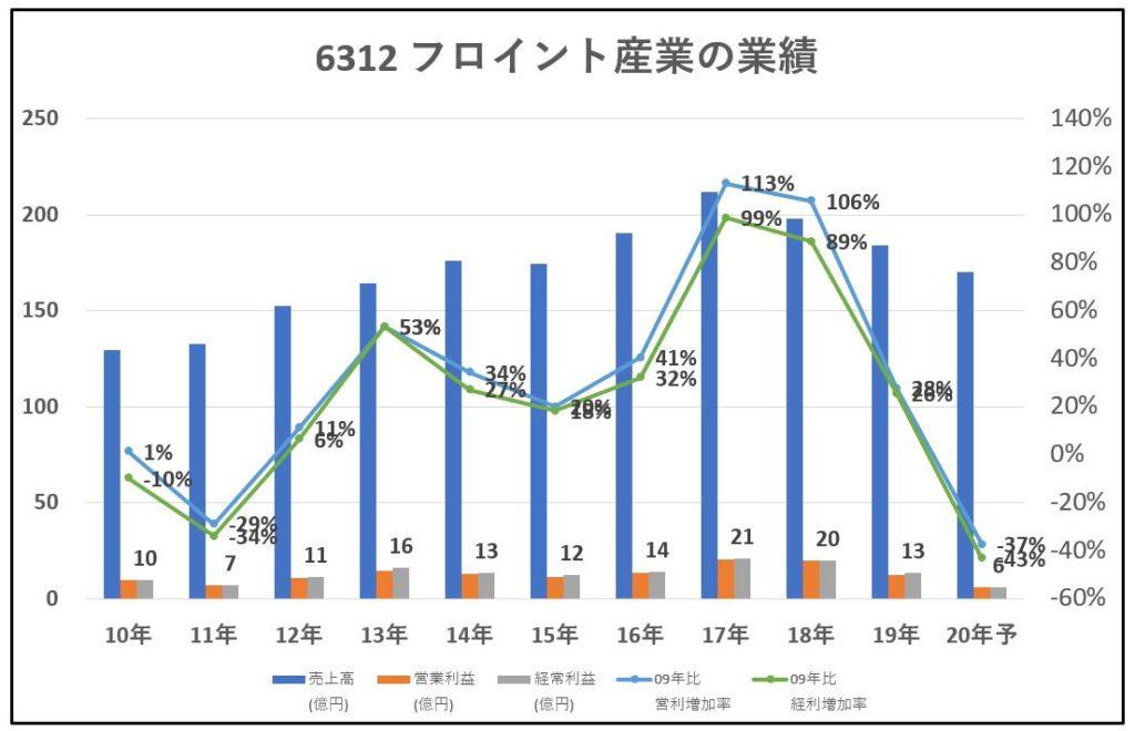 6312-フロイント産業-業績-グラフ