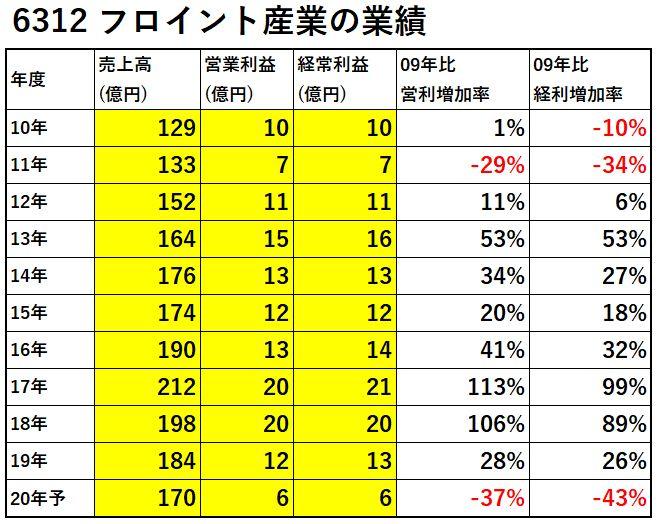 6312-フロイント産業-業績-表