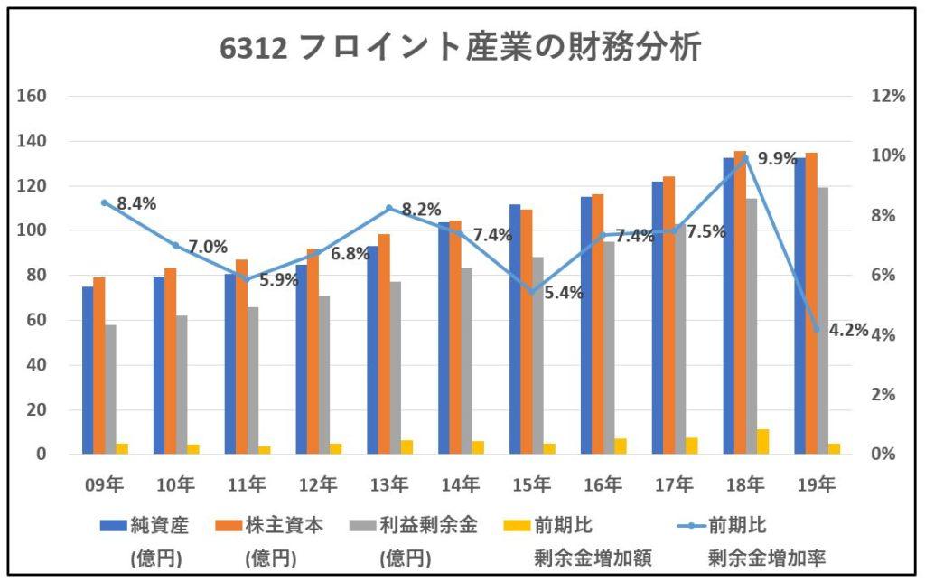 6312-フロイント産業-財務分析-グラフ