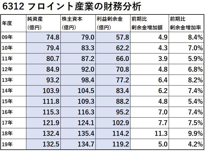 6312-フロイント産業-財務分析-表