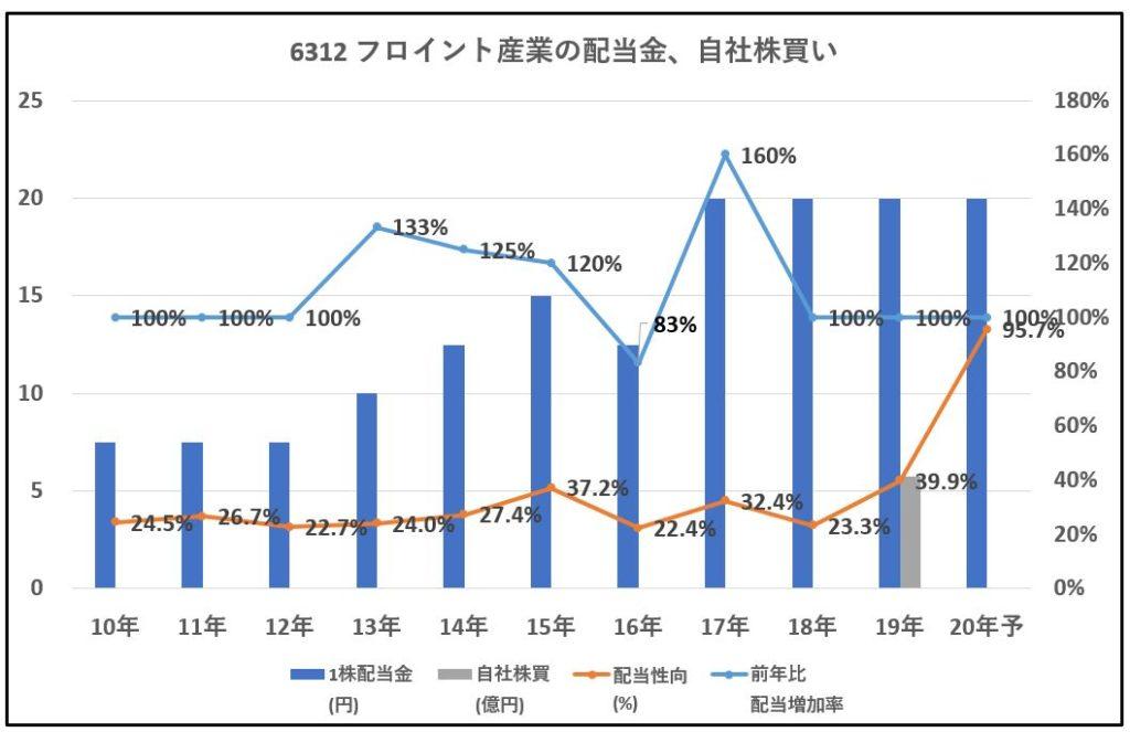 6312-フロイント産業-配当金、自社株買い-グラフ