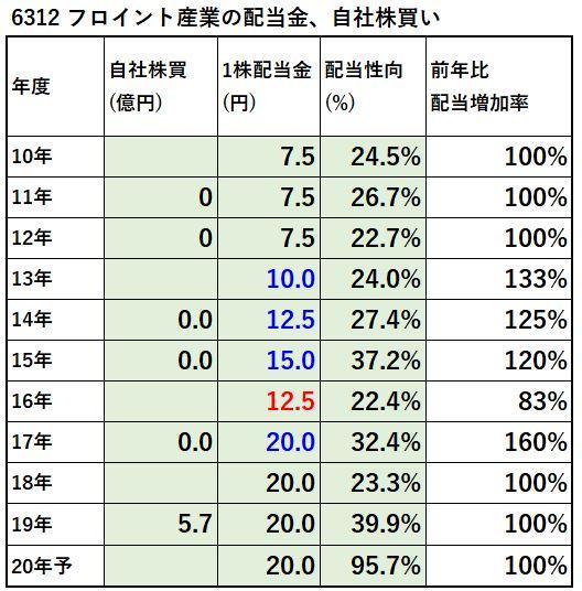 6312-フロイント産業-配当金、自社株買い-表