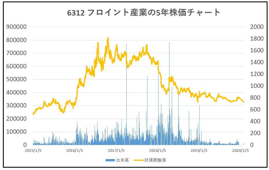 6312-フロイント産業-5年株価チャート