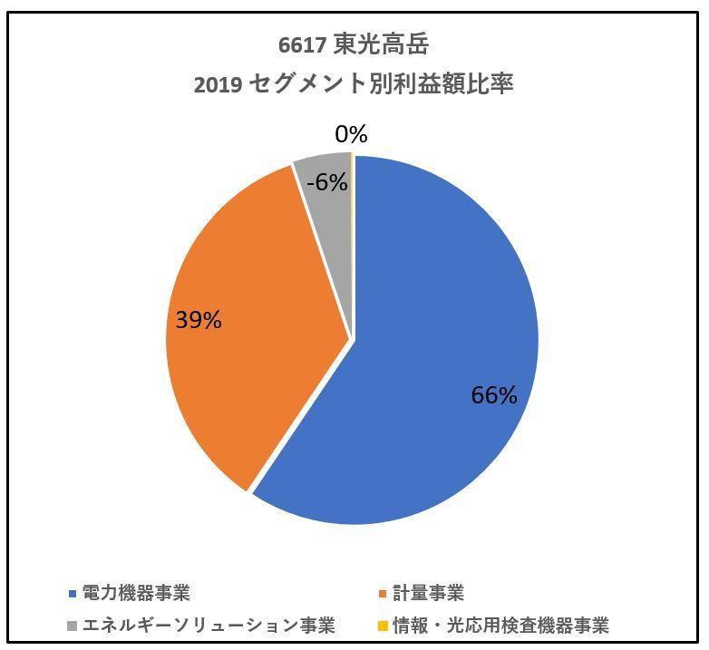6617-東光高岳-セグメント別利益額-グラフ