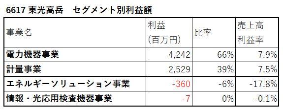 6617-東光高岳-セグメント別利益額-表
