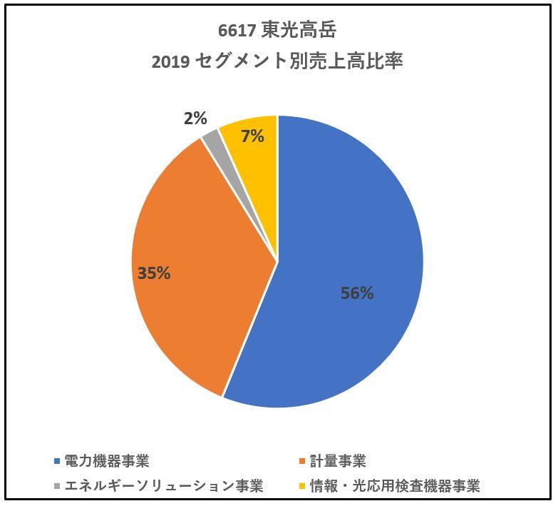 6617-東光高岳-セグメント別売上高-グラフ