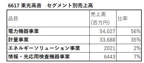 6617-東光高岳-セグメント別売上高-表