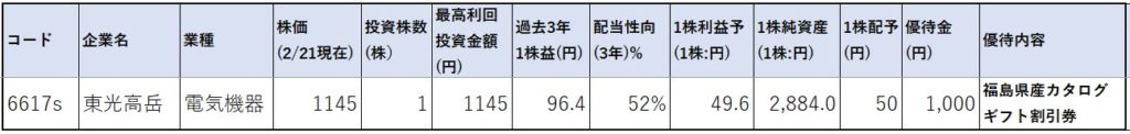 6617-東光高岳-株価指標1