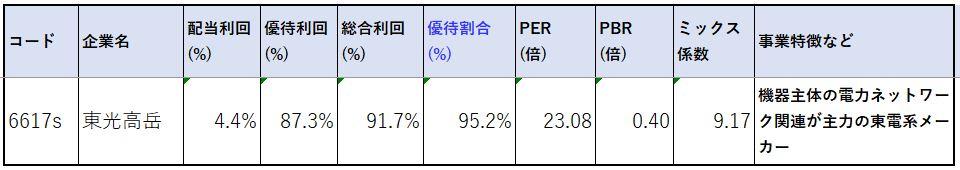 6617-東光高岳-株価指標2