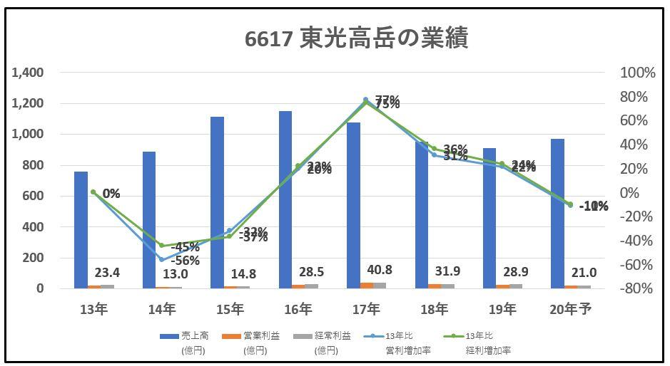 6617-東光高岳-業績-グラフ