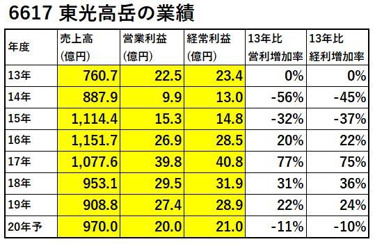 6617-東光高岳-業績-表