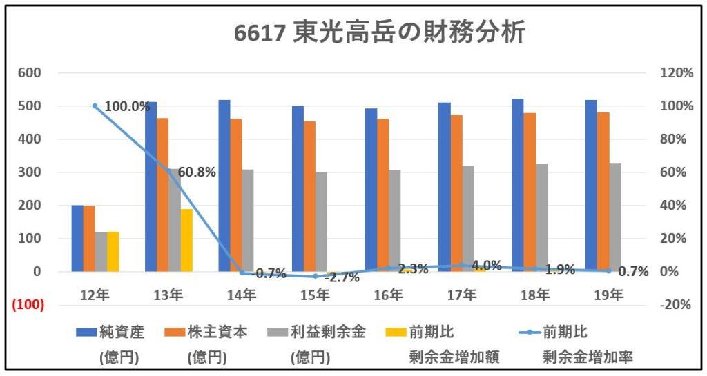 6617-東光高岳-財務分析-グラフ