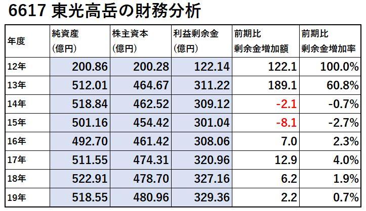 6617-東光高岳-財務分析-表