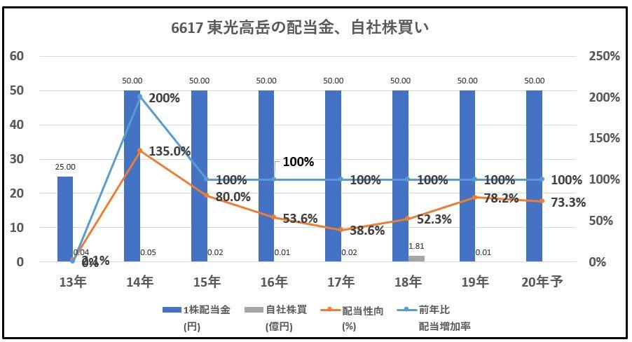6617-東光高岳-配当金、自社株買い-グラフ