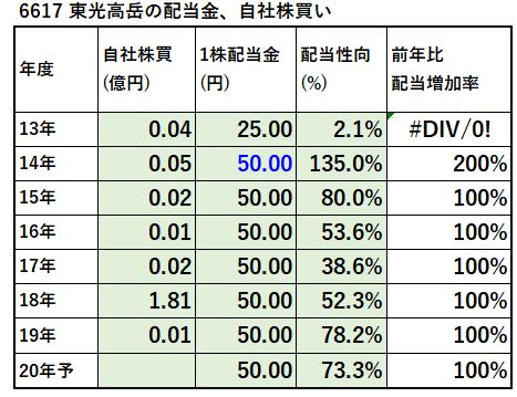 6617-東光高岳-配当金、自社株買い-表