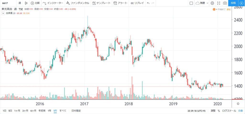 6617-東光高岳-5年株価チャート